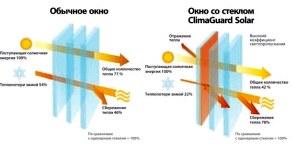 Виды стекол в энергосберегающих окнах